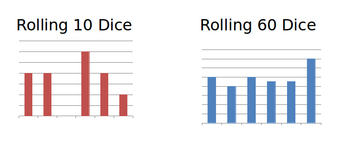 Dice distribution